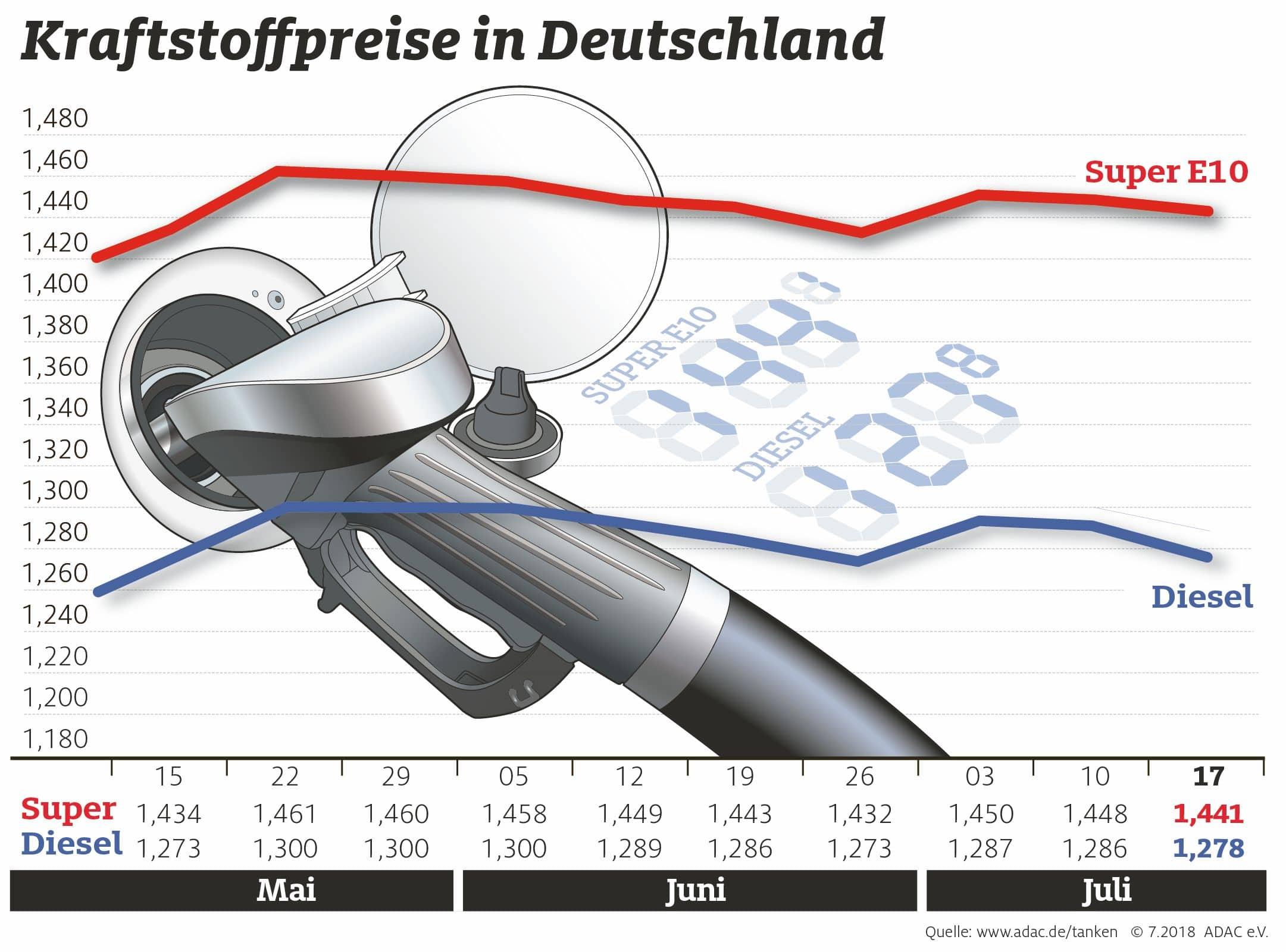 Dieselpreis, Wohnmobil
